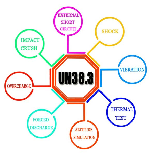 Test Items of UN38